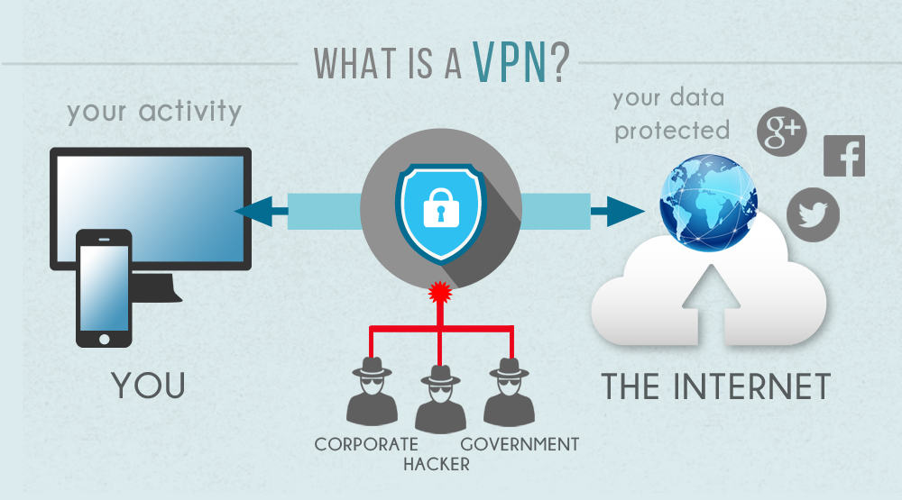 VPN-Explained-1337x-unblocked-technoxyz