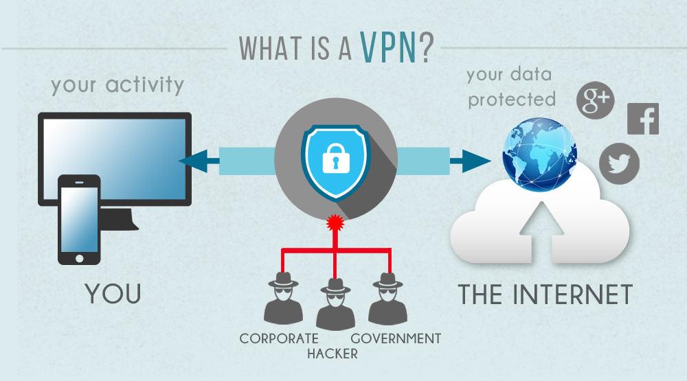 VPN-Explained-1337x-unblocked-technoxyz